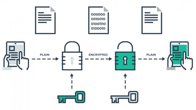 Κρυπτογράφηση δεδομένων σε σύνδεση TTPS